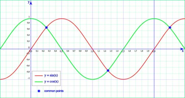 Gráfico 1: Funciones Seno y Coseno - El desfase entre tú y yo